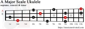 A Major chord on a Ukulele