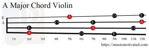 A Major chord on a violin