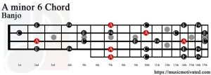 A minor 6 Banjo chord
