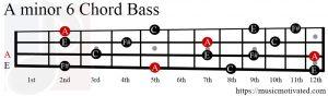 Amin6 chord Bass