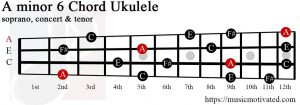 A minor 6 Ukulele chord