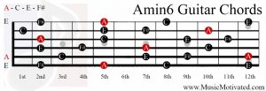 Amin6 chord on a guitar