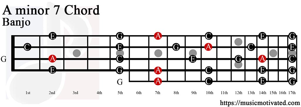 how to play e minor 7 chord on guitar