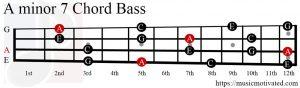 Amin7 chord Bass