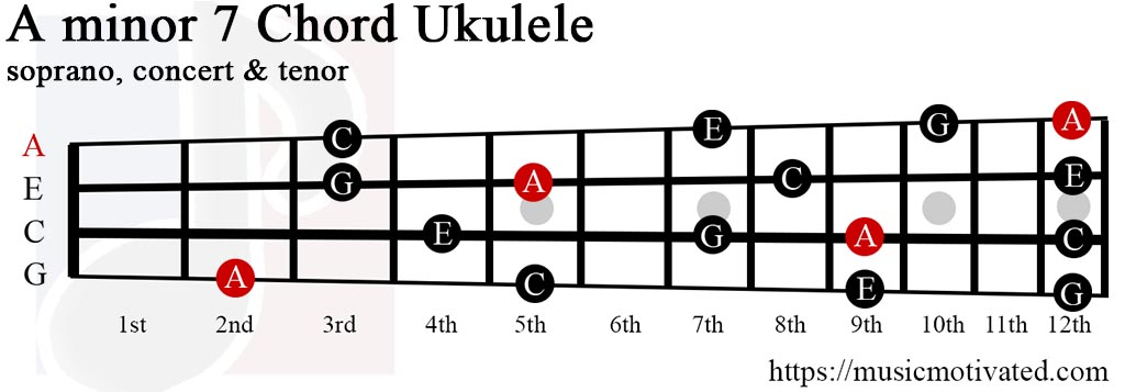 Amin7 chord