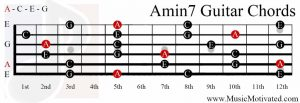 Amin7 chord on a guitar