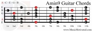 Amin9 chord on a guitar