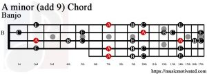 A minor add 9 Banjo chord