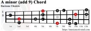 A minor add 9 Baritone ukulele chord
