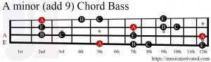 A minor (add 9) chord Bass