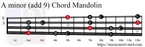 A minor add 9 Mandolin chord