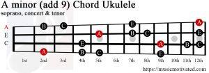 A minor add 9 Ukulele chord