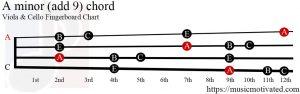 A minor (add 9) Viola/Cello chord