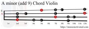 A minor add 9 Violin chord
