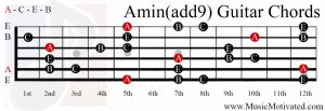 Amin(add9) chord on a guitar