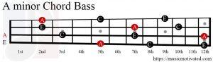 A minor chord Bass