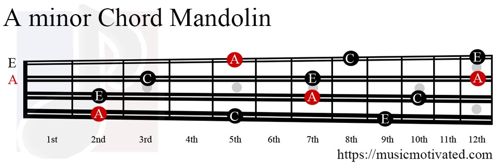 guitar tabs simple man tags » Music Sheets, Chords, Tablature and ...