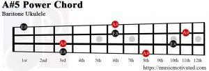 A#5 Baritone chord