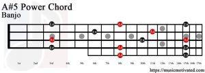A#5 banjo chord