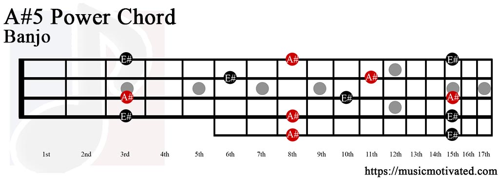 E Sus Chord Guitar