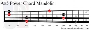 A#5 mandolin chord