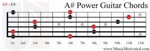 A#5 guitar chord