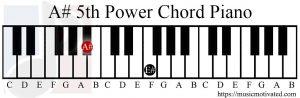 A#5 piano chord
