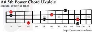 A#5 ukulele chord