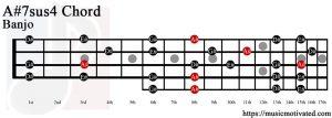 A#7sus4 Banjo chord