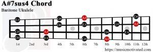 A#G#7sus4 Baritone Ukulele chord