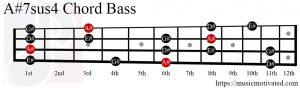 A#7sus4 chord Bass