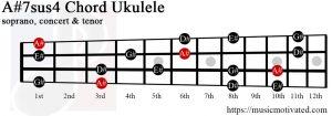 A#7sus4 Ukulele chord
