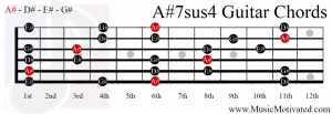 A#7sus4 chord on a guitar
