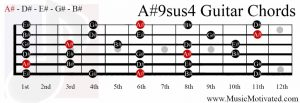 A#9sus4 chord on a guitar
