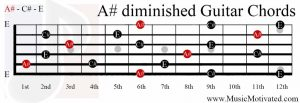 A# diminished chord guitar