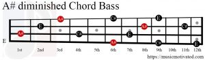 A#dim chord Bass