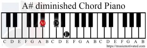 A# diminished chord piano