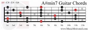 A#min7 chord on a guitar