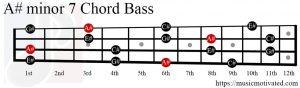 A#min7 chord Bass