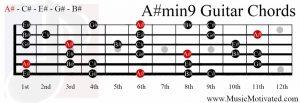 A#min9 on a guitar