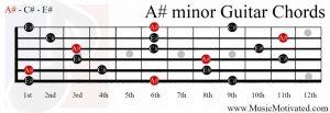 A# minor chord guitar