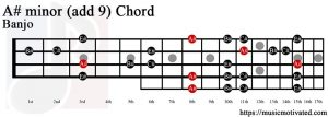 A# minor add 9 Banjo chord