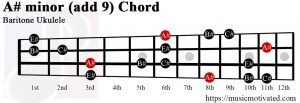 A# minor add 9 Baritone ukulele chord
