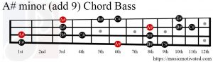 A# minor (add 9) chord Bass