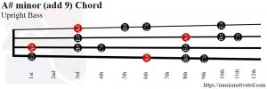 A# minor (add 9) Upright Bass chord