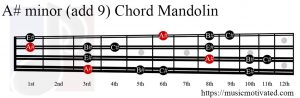 A# minor add 9 Mandolin chord