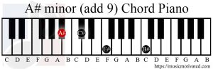 A# minor (add 9) chord piano