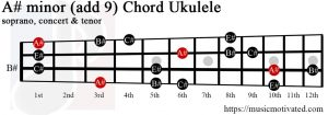 A# minor add 9 Ukulele chord