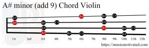 A# minor add 9 Violin chord