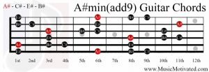 A# minor add 9th chord on a guitar